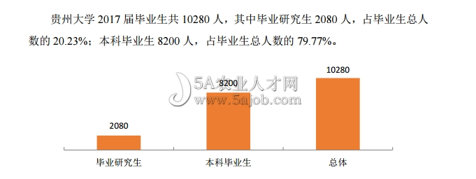 贵州大学招聘信息网_贵州大学2017 届毕业生就业质量年度报告-5A农业人才网